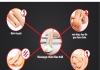 Lợi ích của việc massage chân